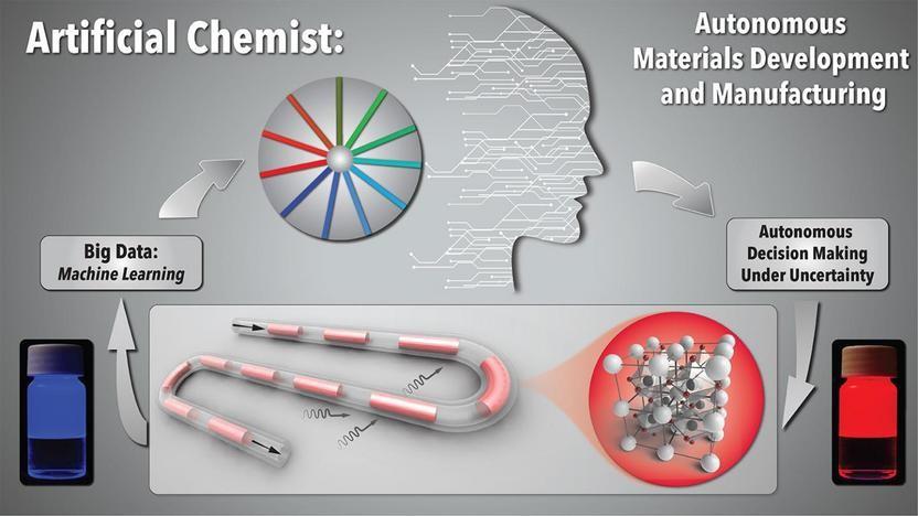 'Yapay Kimyager' Ar-Ge Yapmak İçin Yapay Zekâ ve Robotik Teknolojiyi Birleştiriyor