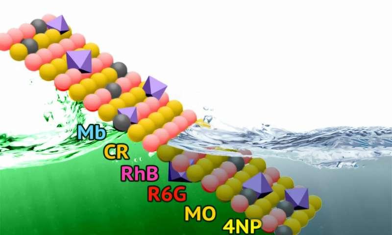 Kimyagerler, atık su arıtımı için yeni bir çevre dostu malzeme geliştirdiler.