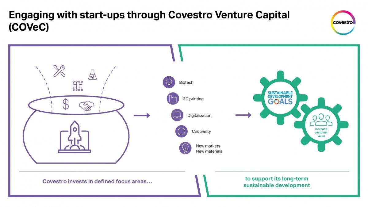 Covestro, start-up şirketlerine beş alanda yatırım yapmayı planlıyor.
